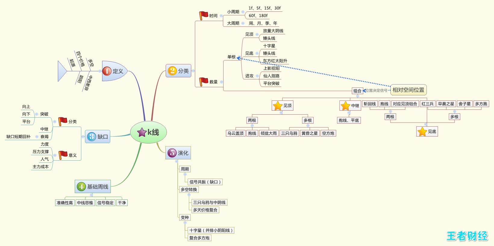 大脑�z*9.+y���b!�n�f_股市知识结构脑图送给王粉-斗K-讲股堂-王者财经