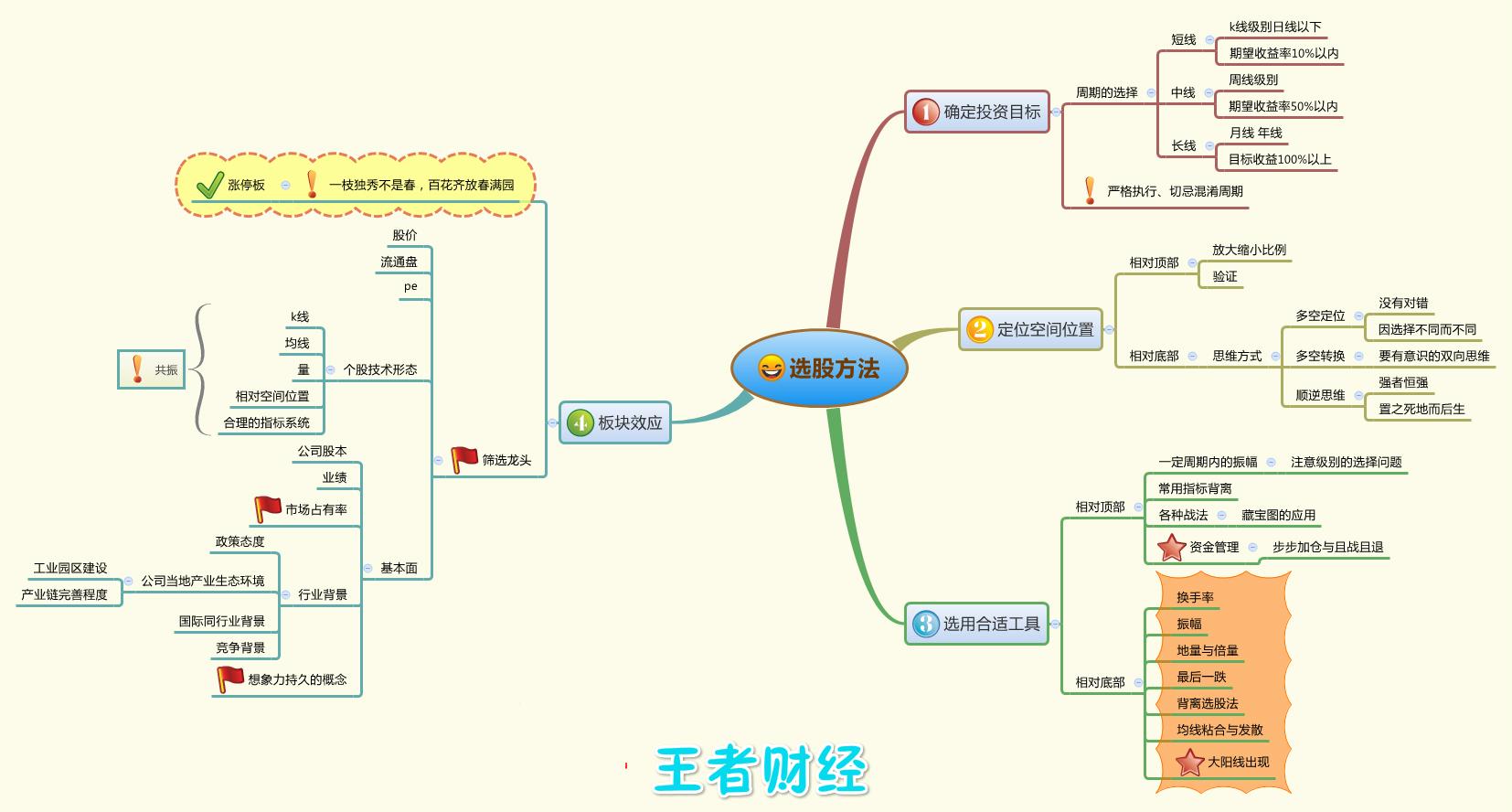 06选股方法.jpg