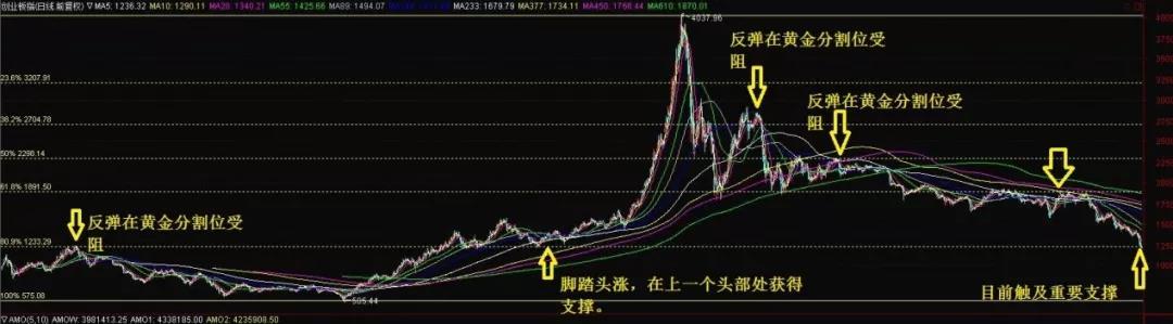 收评|中国股市理论调整目标位分析,战斗檄文!(2018.10.18)