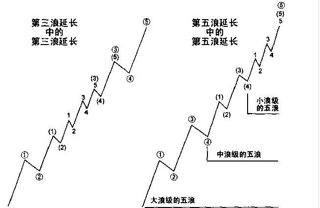 长期横盘股票,如果上涨会涨多少倍?