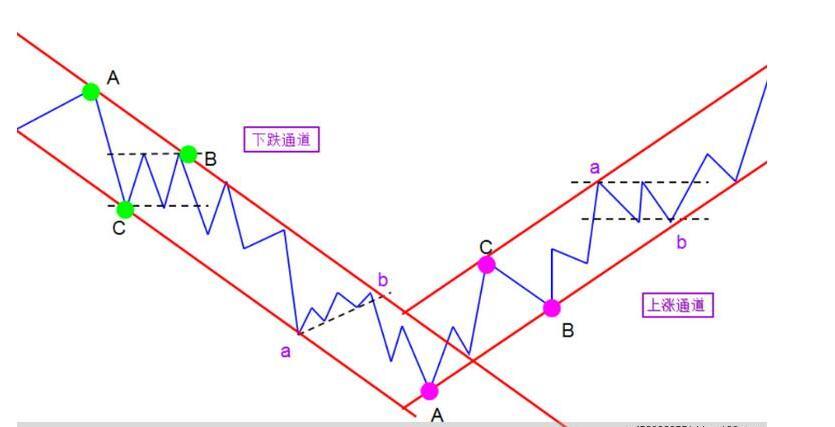 趋势线以及均线的实战运用的技巧是什么?