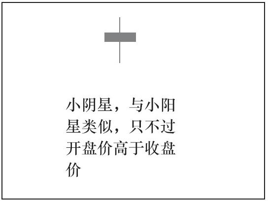 1根K线的种类与意义02.png
