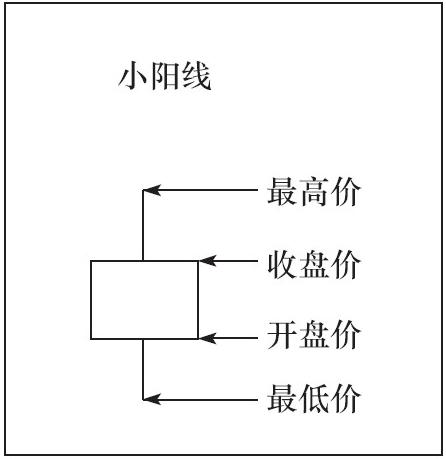 1根K线的种类与意义03.png