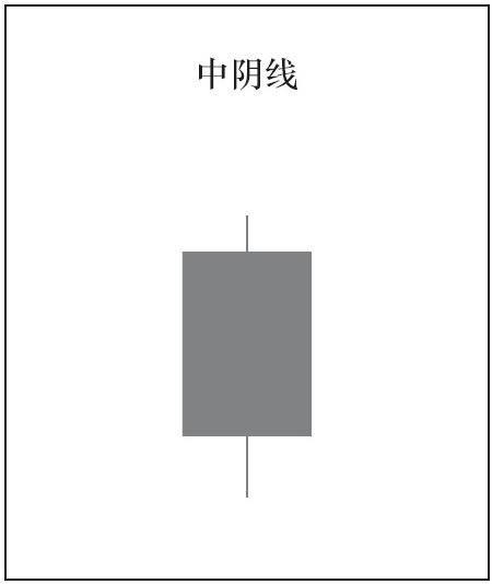 1根K线的种类与意义06.png
