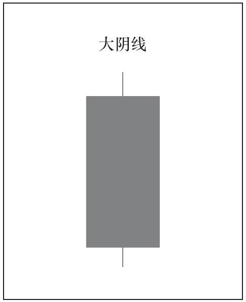 1根K线的种类与意义08.png