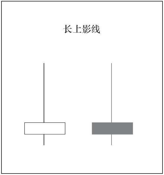 特殊的变盘K线0301.png