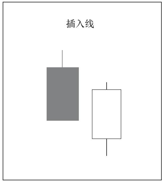 2根K线组合的种类与意义03.png