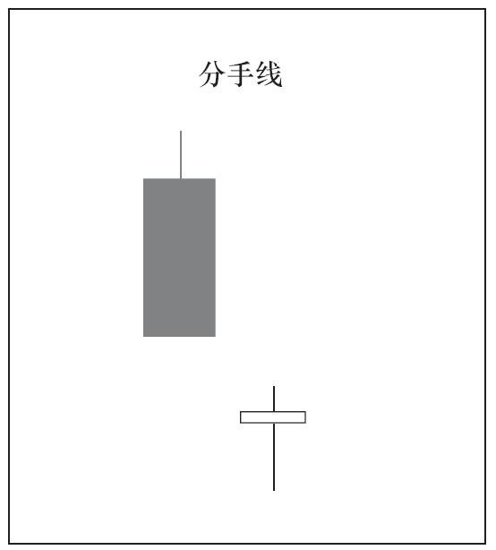 2根K线组合的种类与意义01.png