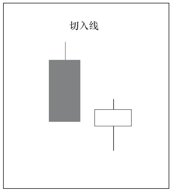 2根K线组合的种类与意义02.png