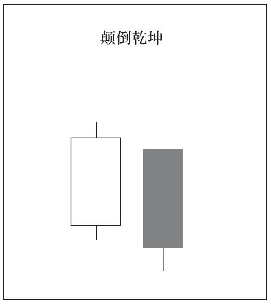 2根K线组合的种类与意义07.png