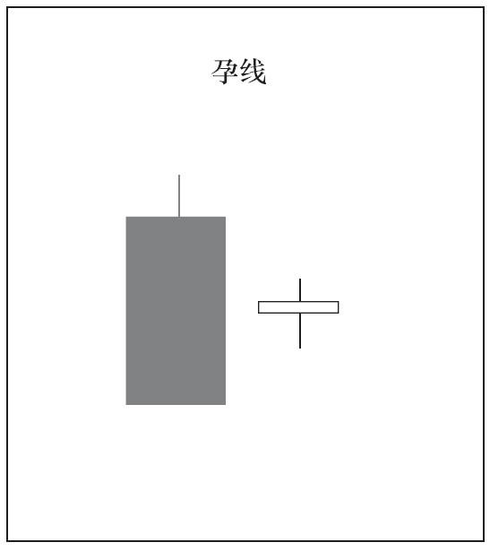 2根K线组合的种类与意义05.png