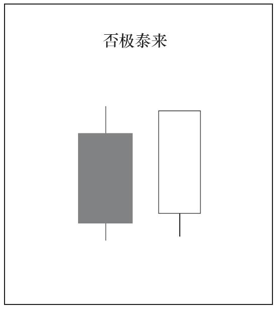 2根K线组合的种类与意义04.png