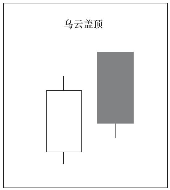 2根K线组合的种类与意义08.png
