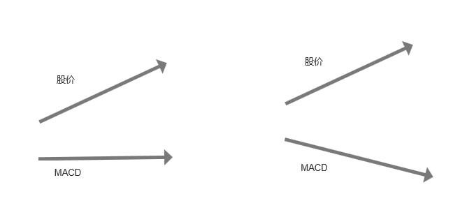 MACD顶背离和底背离01.png