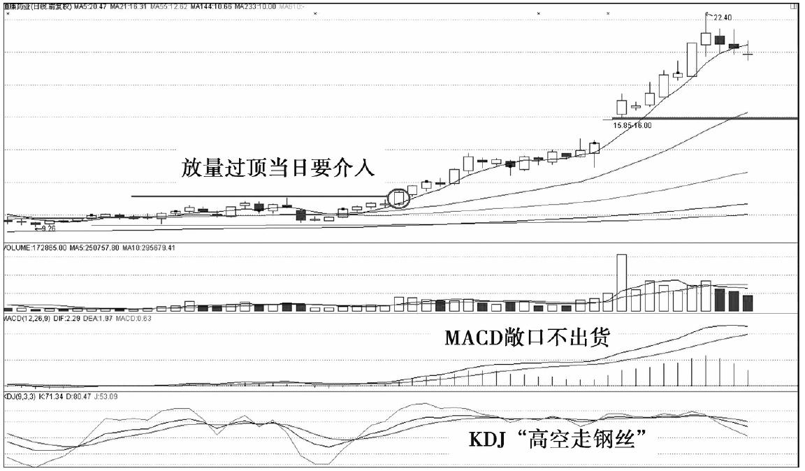 KDJ高空走钢丝,MACD双线敞口不出货05.png